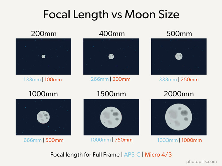 moon-size-per-focal
